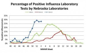 This graph displays the results of infuenza testing over the course of three flu seasons, from labs all across Nebraska. DHHS and the Centers for Disease Control and Prevention monitor what strains of the influenza virus are circulating, and then use their findings to build the vaccine for upcoming flu seasons. (courtesy Nebraska Department of Health and Human Services)