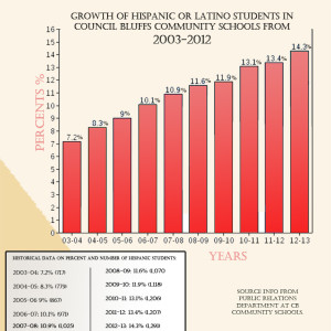 Hispanic/Latino growth in the total enrollment at Council Bluffs Community Schools during the last ten years. (Info-graphic courtesy KVNO News)