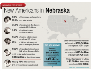 This infographic depicts the type of impact the immigrant population has in Nebraska. According to the U.S. Census Bureau, the majority of Nebraska's immigrant population comes from Mexico, Vietnam, and El Salvador. (Image courtesy of Immigration Policy Center)