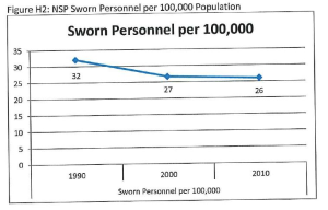 Chart from the NSP study compares the number of troopers to the state's population. (Chart: Public Policy Center) The research report was accompanied by a 108-page appendix supporting and expanding on their research. CLICK HERE TO READ THE DOCUMENT. Some portions were redacted by the State Patrol prior to the documents release to NET News.