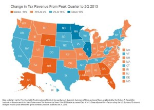 Nebraska's tax revenue compared to all 50 states' tax revenue since 2006. (Map from Pew Charitable Trust.)