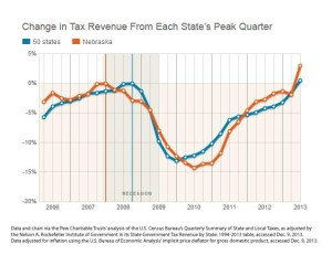 Nebraska's tax revenue compared to all 50 states' tax revenue since 2006. (Chart from Pew Charitable Trust.)
